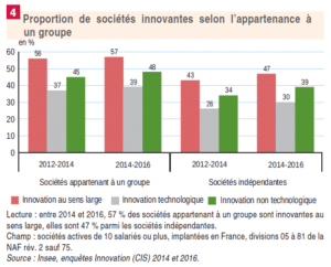 financement innovation