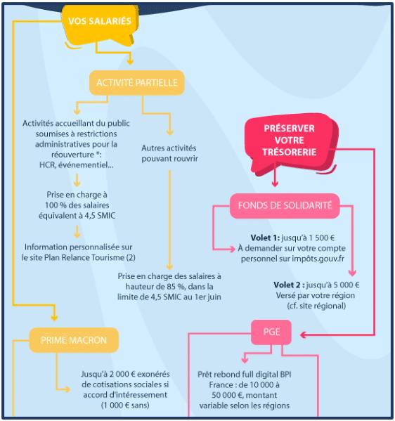 Guide pratique des aides entreprises COVID-19